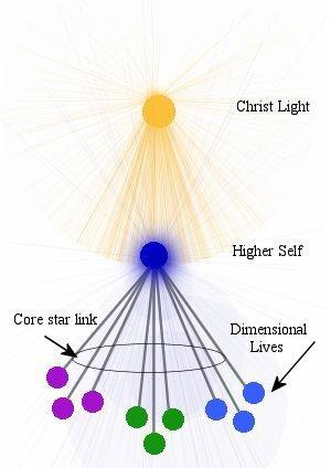 dimensional-lives-groups.jpg
